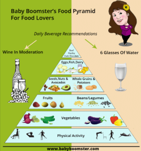 Baby Boomer Food pyramid for foodies